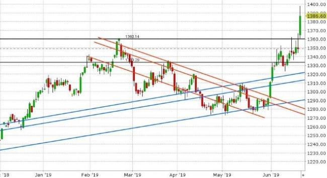 AUG GOLD DAILY