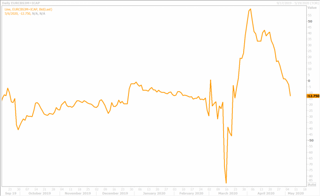 3-MONTH EURUSD CROSS CURRENCY BASIS SWAP DAILY