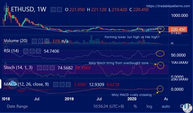 ETHUSD (Ethereum) Weekly Technical Analysis