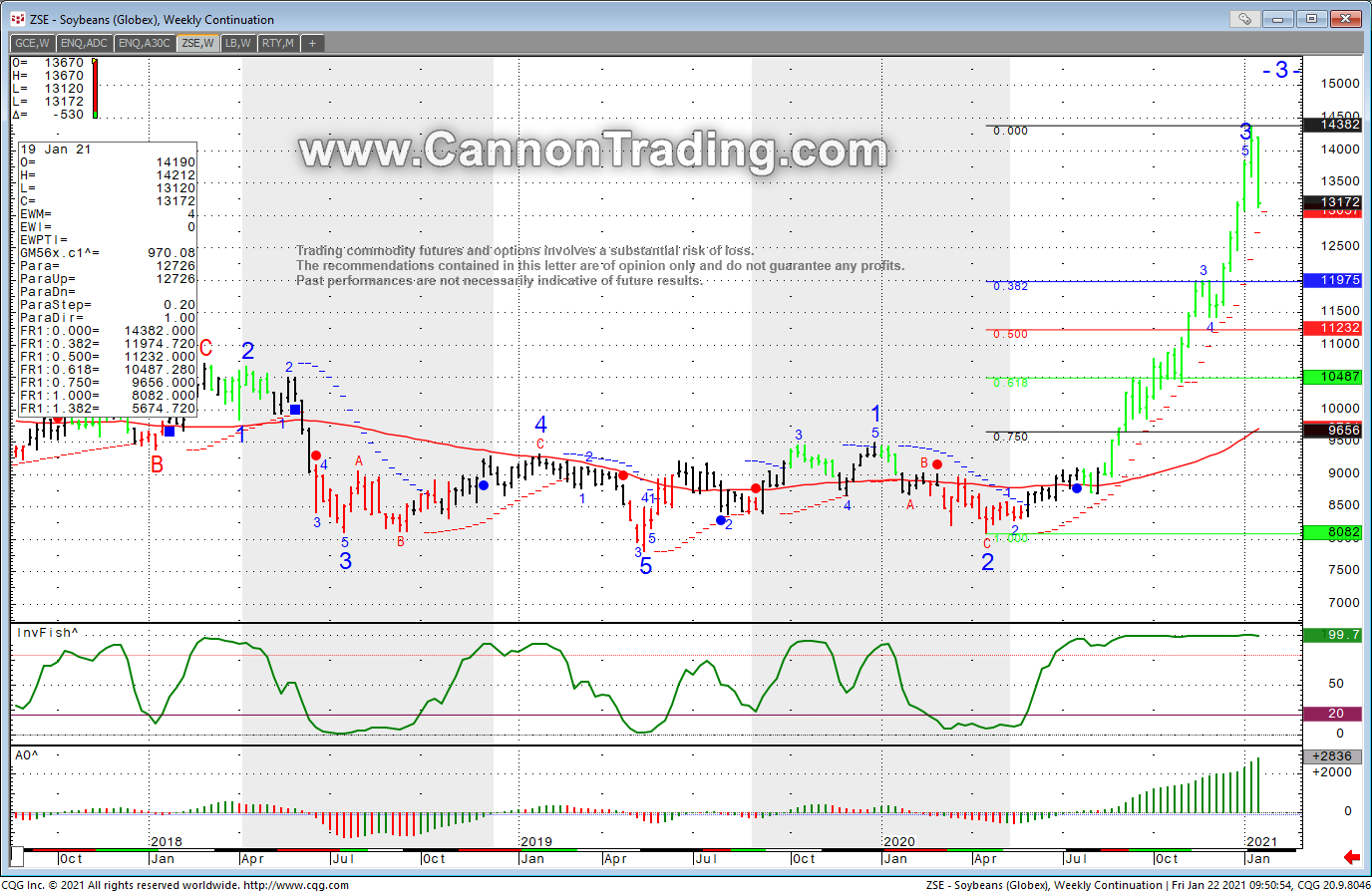 Soybean Futures Continuation Chart