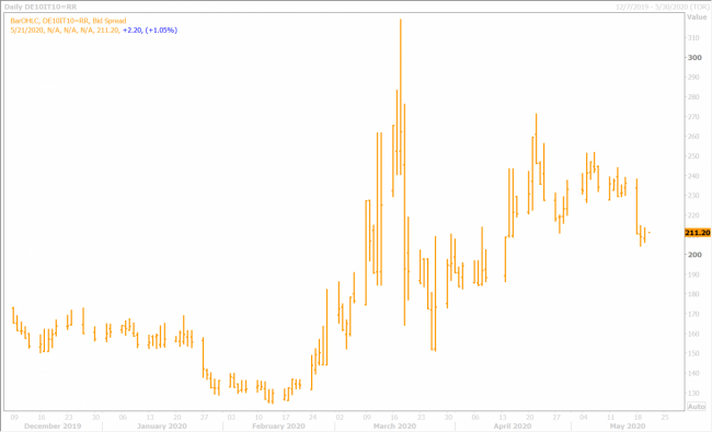 BTP/BUND YIELD SPREAD DAILY