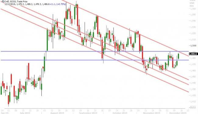 FEB GOLD DAILY