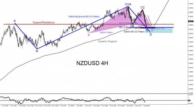 NZDUSD, forex, trading, elliottwave, technical analysis, bullish patterns, @AidanFX, AidanFX