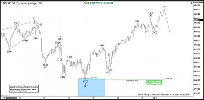 NASDAQ: Reacted Strongly From Elliott Wave Blue Box Area