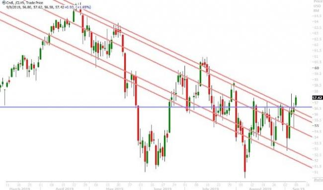 OCT CRUDE OIL DAILY