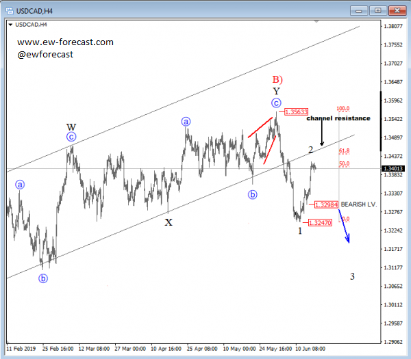 usdcad, 4h