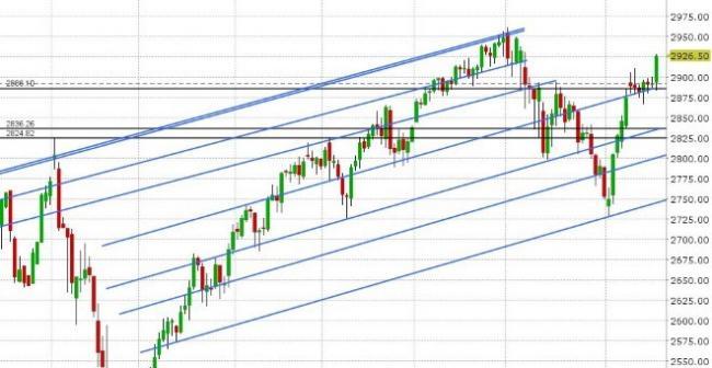 JUN S&P 500 DAILY