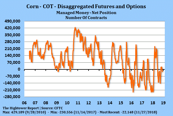 Corn - COT - Disaggregated Futures and Options - 2018-11-27