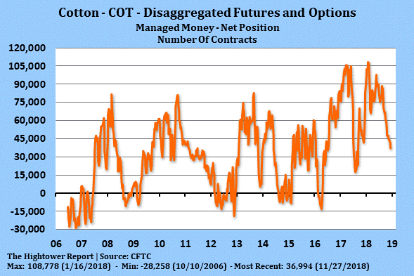 Cotton - COT - Disaggregated Futures and Options - 2018-11-27