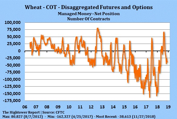 Wheat - COT - Disaggregated Futures and Options - 2018-11-27