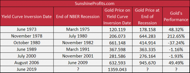 Gold prices between the yield curve inversion and the end of the following economic recessions.