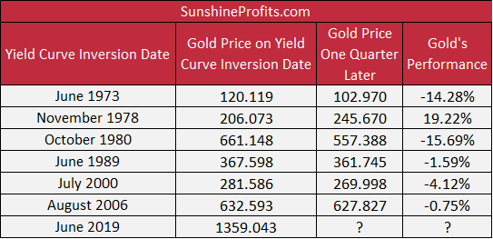 Gold prices on the yield curve inversion date and one quarter later.