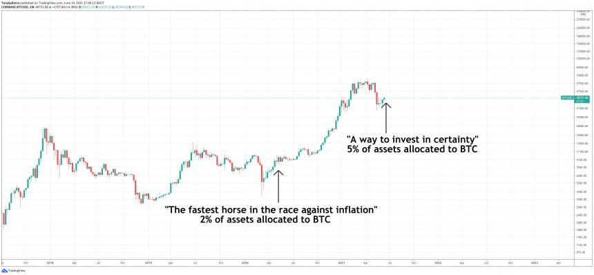 bitcoin paul tudor jones uncertainty