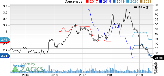 NETGEAR, Inc. Price and Consensus